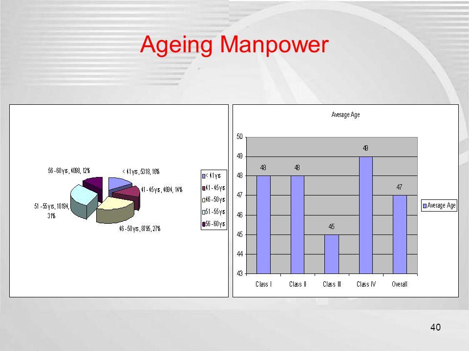 Ageing Manpower 40
