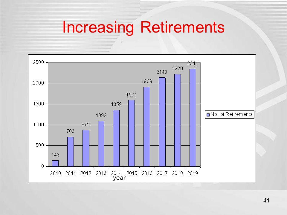 Increasing Retirements year 41
