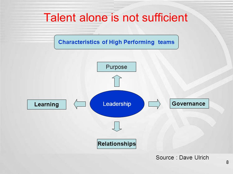 Talent alone is not sufficient Characteristics of High Performing teams Leadership Purpose Governance Relationships Learning Source : Dave Ulrich 8