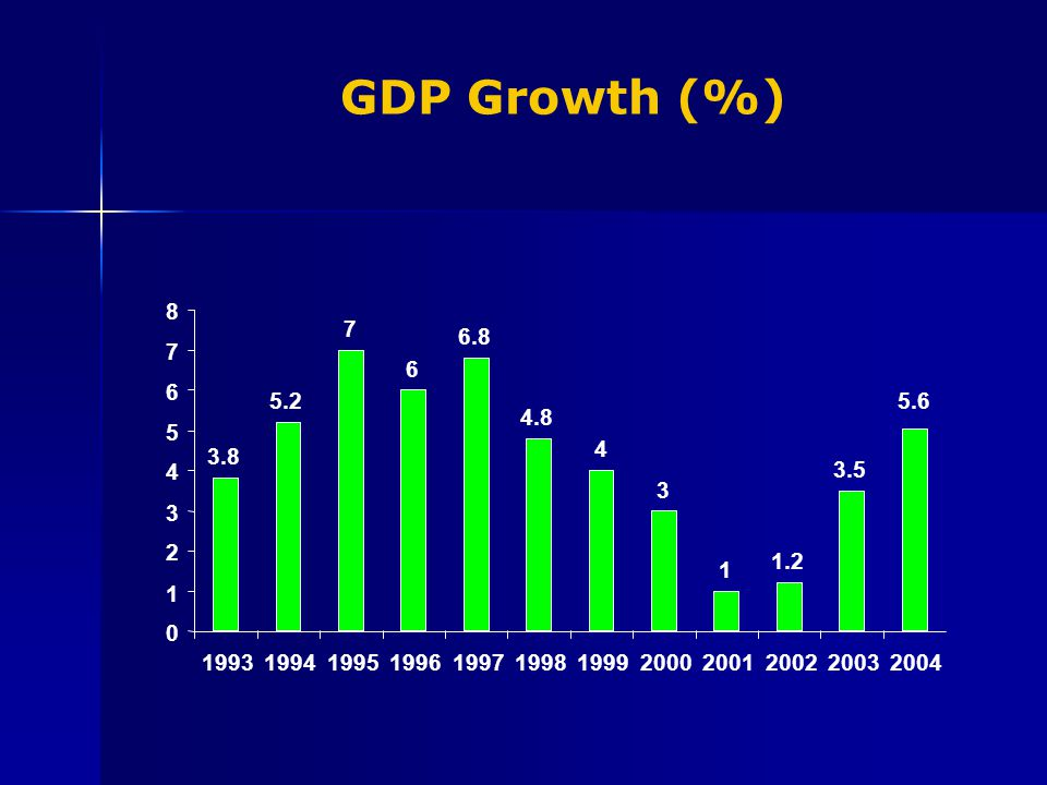 GDP Growth (%) 0 1 2 3 4 5 6 7 8 199319941995199619971998199920002001200220032004 5.25.2 7 6 6.86.8 4.84.8 4 3 1 1.21.2 3.53.5 3.83.8 5.65.6