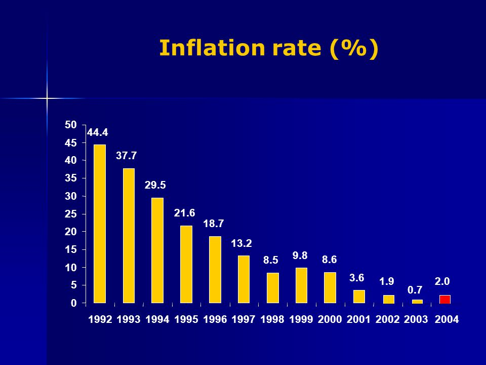 Inflation rate (%) 8.68.6 0.7 44.4 37.7 29.5 21.6 18.7 13.2 8.58.5 9.89.8 3.63.6 1.92.0 0 5 10 15 20 25 30 35 40 45 50 1992199319941995199619971998199920002001200220032004