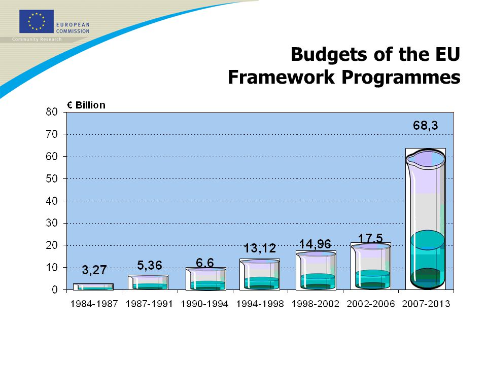 Budgets of the EU Framework Programmes