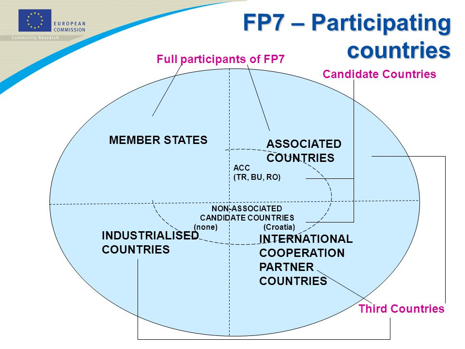 FP7 – Participating countries Full participants of FP7 Third Countries MEMBER STATES ASSOCIATED COUNTRIES INTERNATIONAL COOPERATION PARTNER COUNTRIES ACC (TR, BU, RO) NON-ASSOCIATED CANDIDATE COUNTRIES (none) (Croatia) INDUSTRIALISED COUNTRIES Candidate Countries