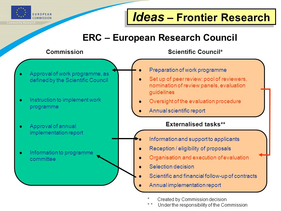 Ideas – Frontier Research Commission ERC – European Research Council * Created by Commission decision * * Under the responsibility of the Commission l Preparation of work programme l Set up of peer review: pool of reviewers, nomination of review panels, evaluation guidelines l Oversight of the evaluation procedure l Annual scientific report l Information and support to applicants l Reception / eligibility of proposals l Organisation and execution of evaluation l Selection decision l Scientific and financial follow-up of contracts l Annual implementation report l Approval of work programme, as defined by the Scientific Council l Instruction to implement work programme l Approval of annual implementation report l Information to programme committee Scientific Council* Externalised tasks**