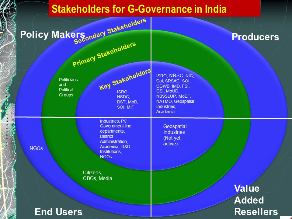 10 Policy Makers Value Added Resellers End Users Producers Primary Stakeholders Key Stakeholders Secondary Stakeholders Stakeholders for G-Governance