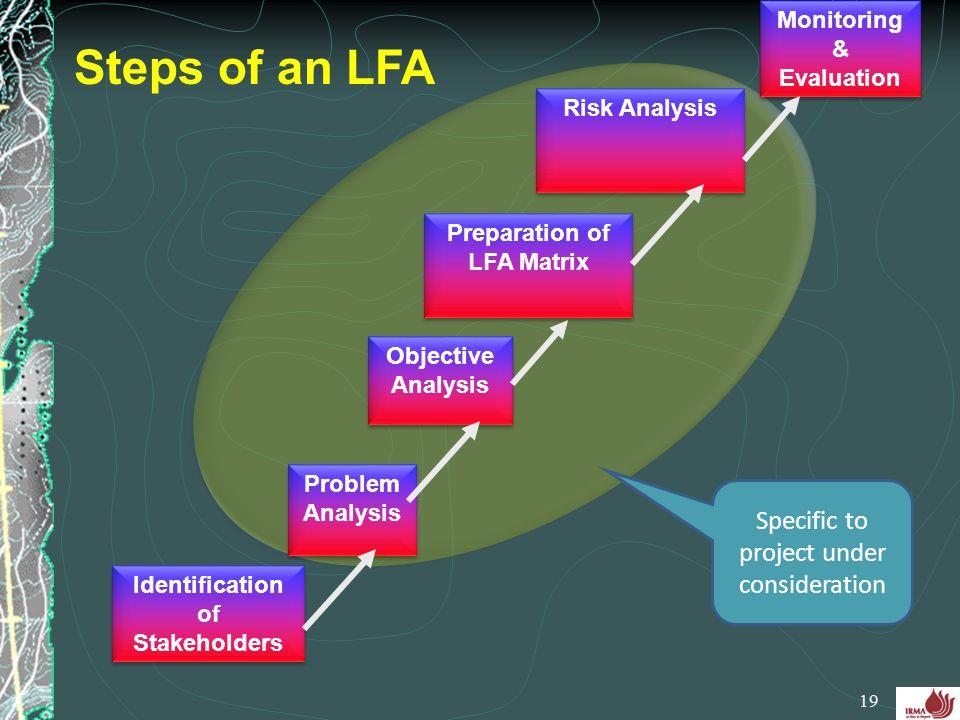 Identification of Stakeholders 19 Problem Analysis Objective Analysis Preparation of LFA Matrix Risk Analysis Steps of an LFA Monitoring & Evaluation