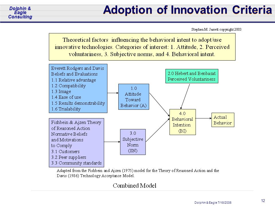 Dolphin & Eagle 7/18/2006 Dolphin & Eagle Consulting 12 Adoption of Innovation Criteria