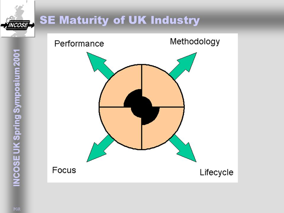 INCOSE UK Spring Symposium 2001 PGR SE Maturity of UK Industry