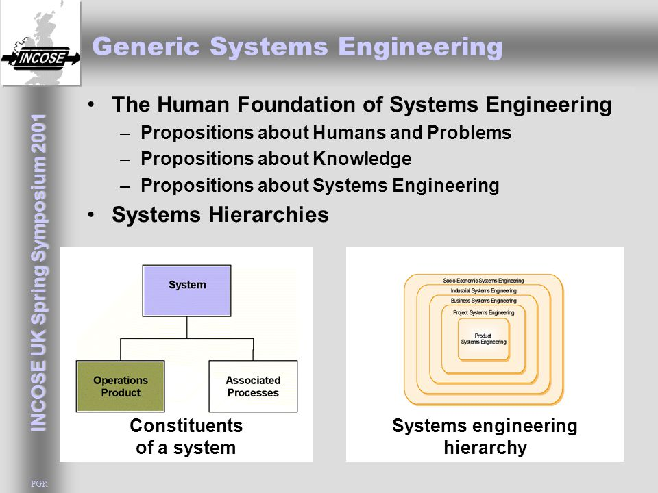 INCOSE UK Spring Symposium 2001 PGR Generic Systems Engineering The Human Foundation of Systems Engineering –Propositions about Humans and Problems –P