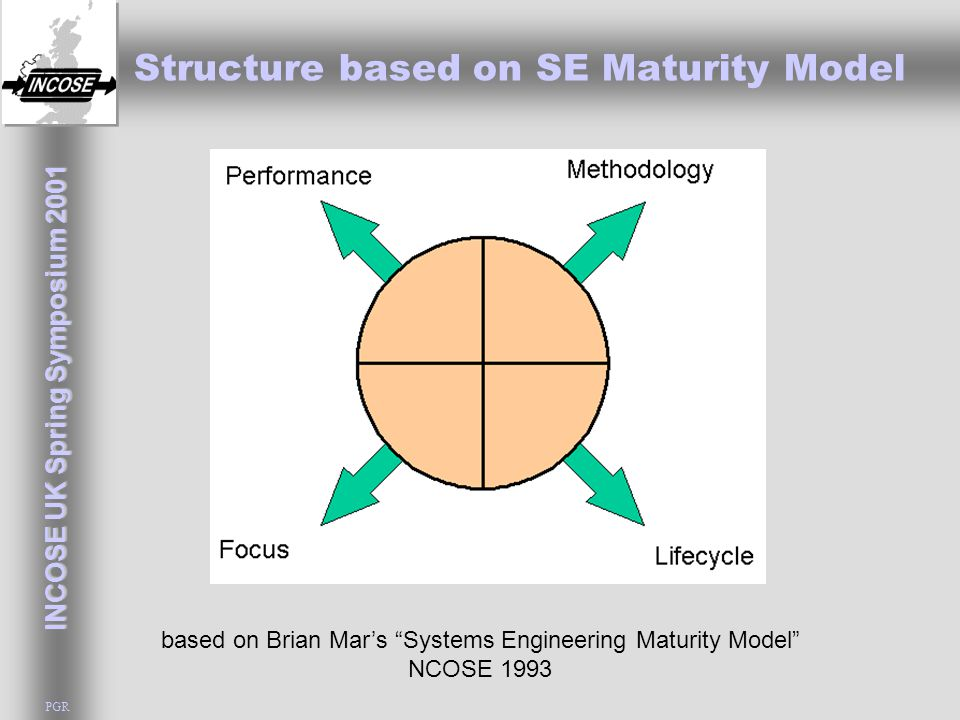"INCOSE UK Spring Symposium 2001 PGR Structure based on SE Maturity Model based on Brian Mar's ""Systems Engineering Maturity Model"" NCOSE 1993"