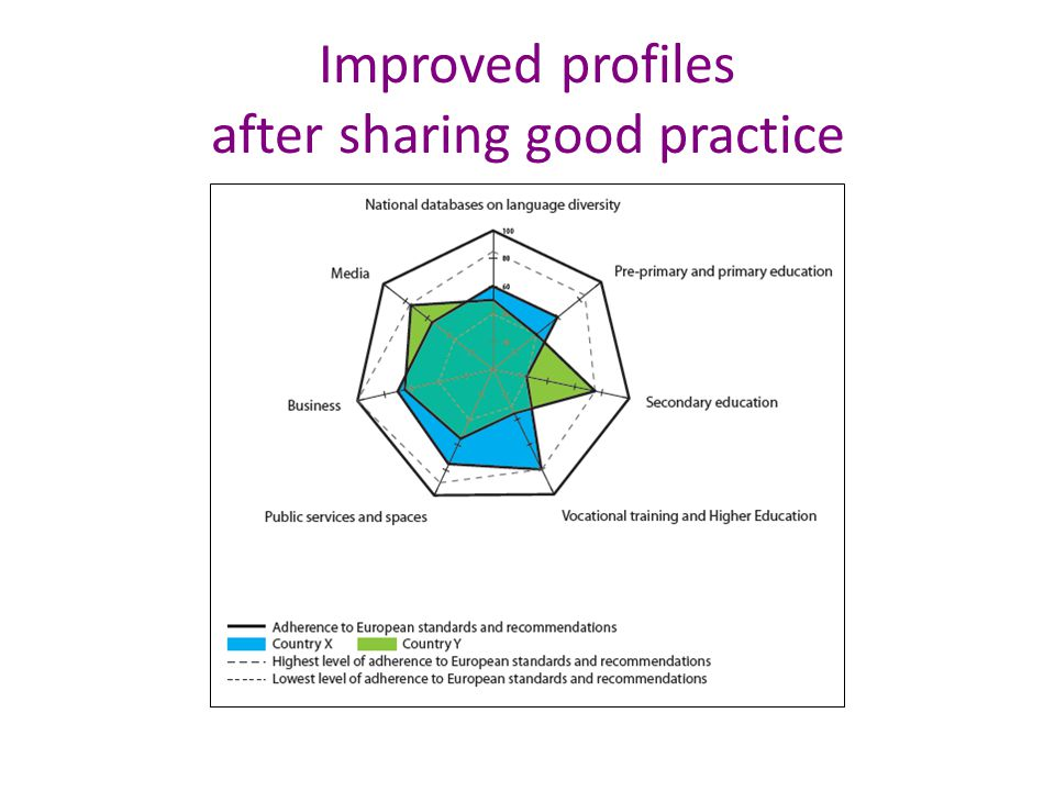 Improved profiles after sharing good practice