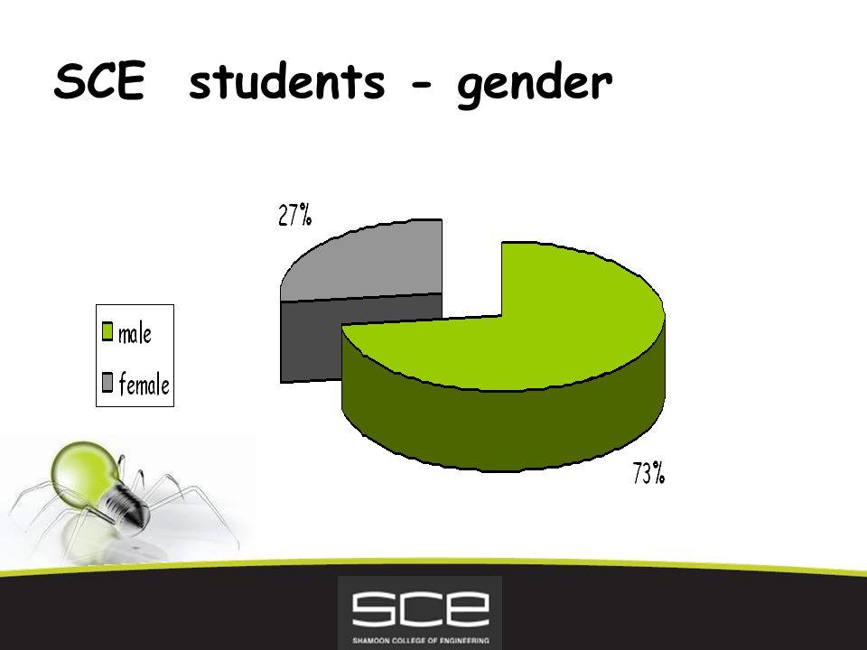 SCE students - gender