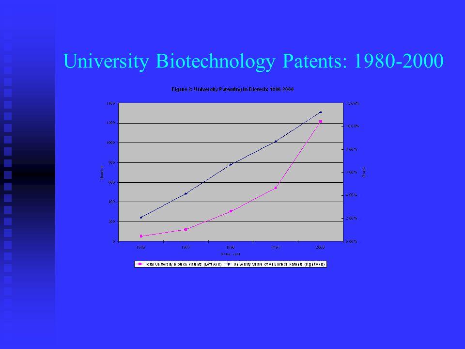 University Biotechnology Patents: 1980-2000