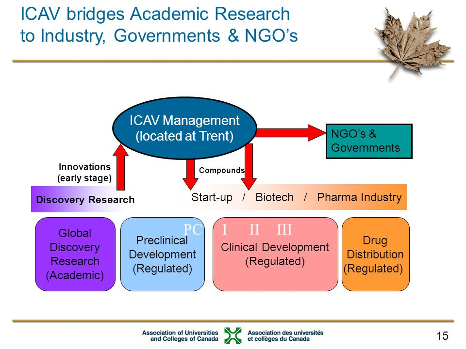 15 Discovery Research Start-up / Biotech / Pharma Industry Clinical Development (Regulated) Preclinical Development (Regulated) Drug Distribution (Regulated) PCIIIIII Global Discovery Research (Academic) ICAV bridges Academic Research to Industry, Governments & NGO's Innovations (early stage) Compounds NGO's & Governments ICAV Management (located at Trent)