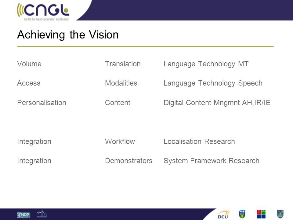 Achieving the Vision VolumeTranslationLanguage Technology MT AccessModalitiesLanguage Technology Speech PersonalisationContentDigital Content Mngmnt AH,IR/IE IntegrationWorkflowLocalisation Research Integration DemonstratorsSystem Framework Research