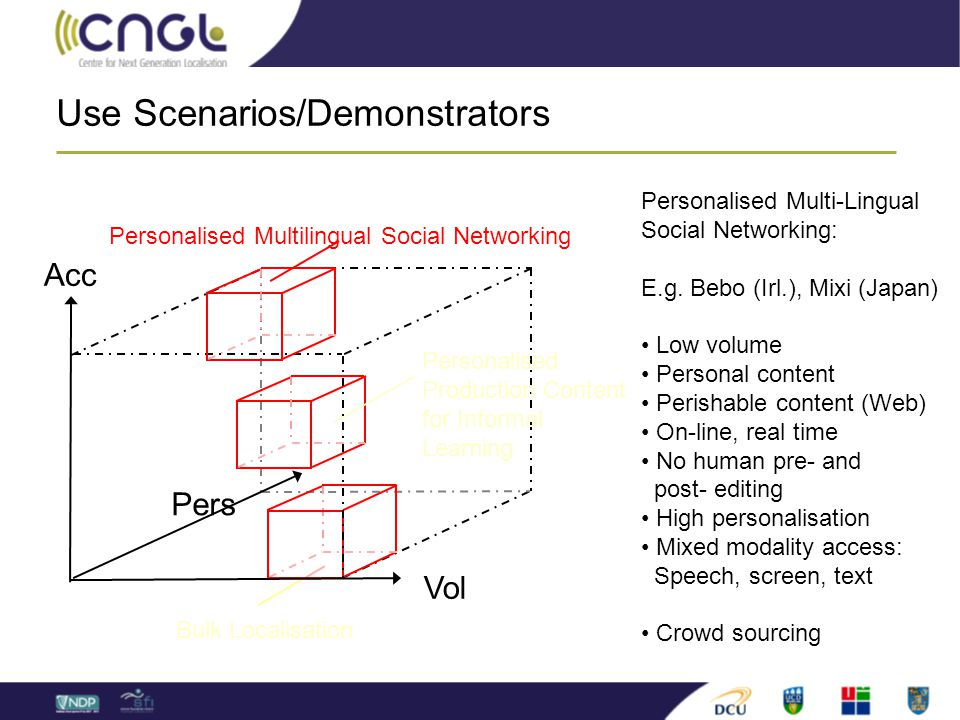 Use Scenarios/Demonstrators Pers Vol Acc Personalised Multilingual Social Networking Personalised Production Content for Informal Learning Bulk Localisation Personalised Multi-Lingual Social Networking: E.g.