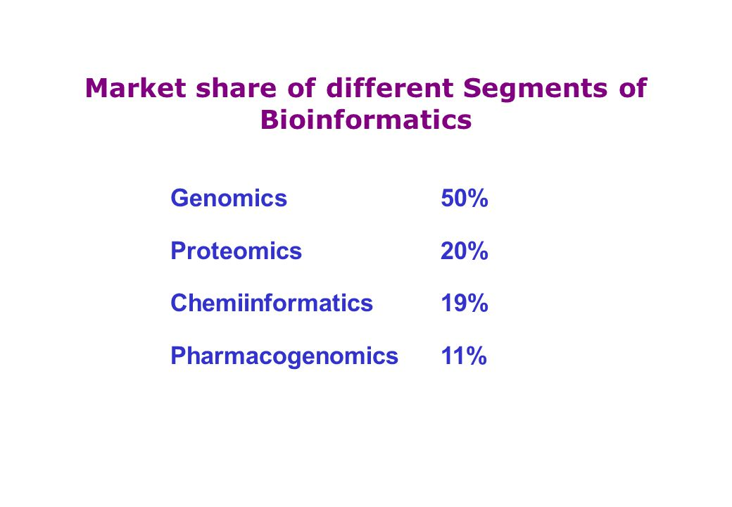 Market share of different Segments of Bioinformatics Genomics50% Proteomics20% Chemiinformatics19% Pharmacogenomics11%