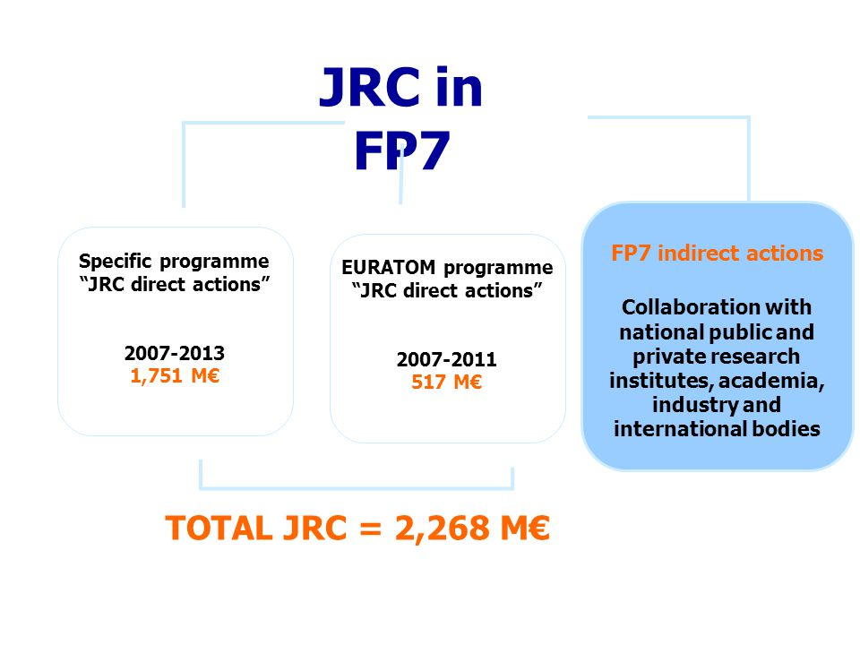 JRC in FP7 Specific programme JRC direct actions 2007-2013 1,751 M€ EURATOM programme JRC direct actions 2007-2011 517 M€ FP7 indirect actions Collaboration with national public and private research institutes, academia, industry and international bodies TOTAL JRC = 2,268 M€