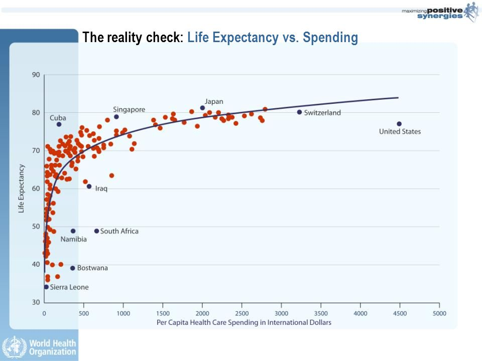 The reality check: Life Expectancy vs. Spending