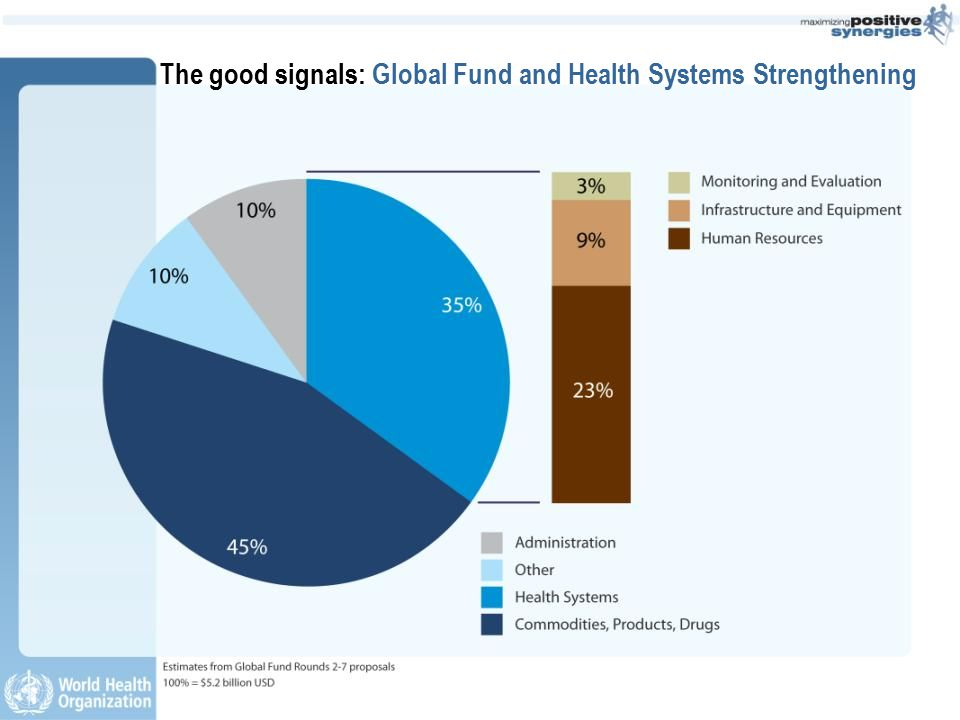 The good signals: Global Fund and Health Systems Strengthening