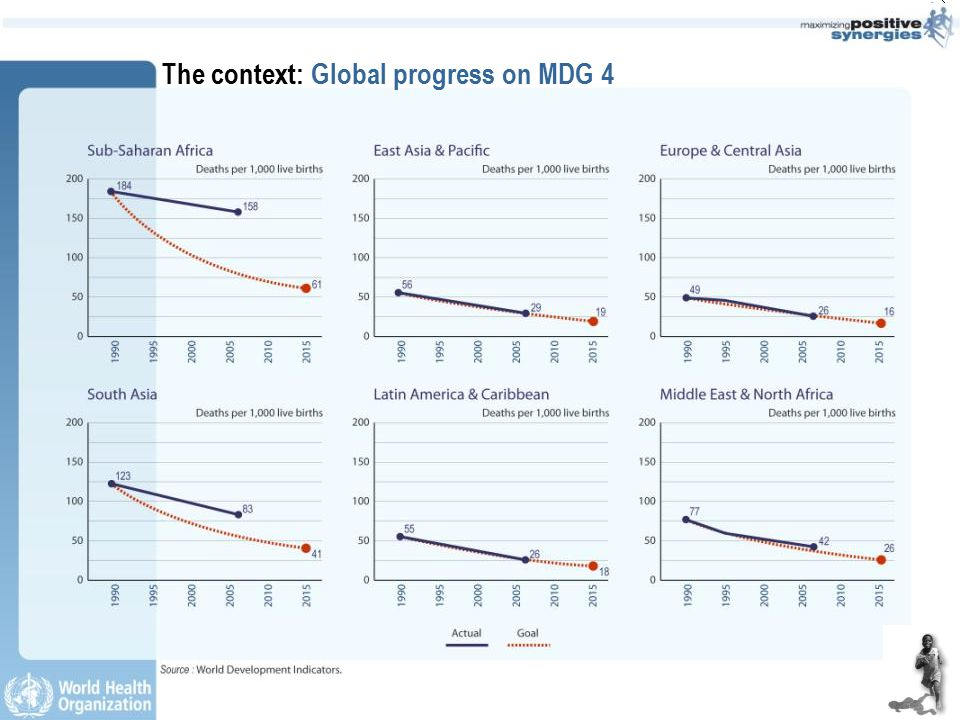 The context: Global progress on MDG 4
