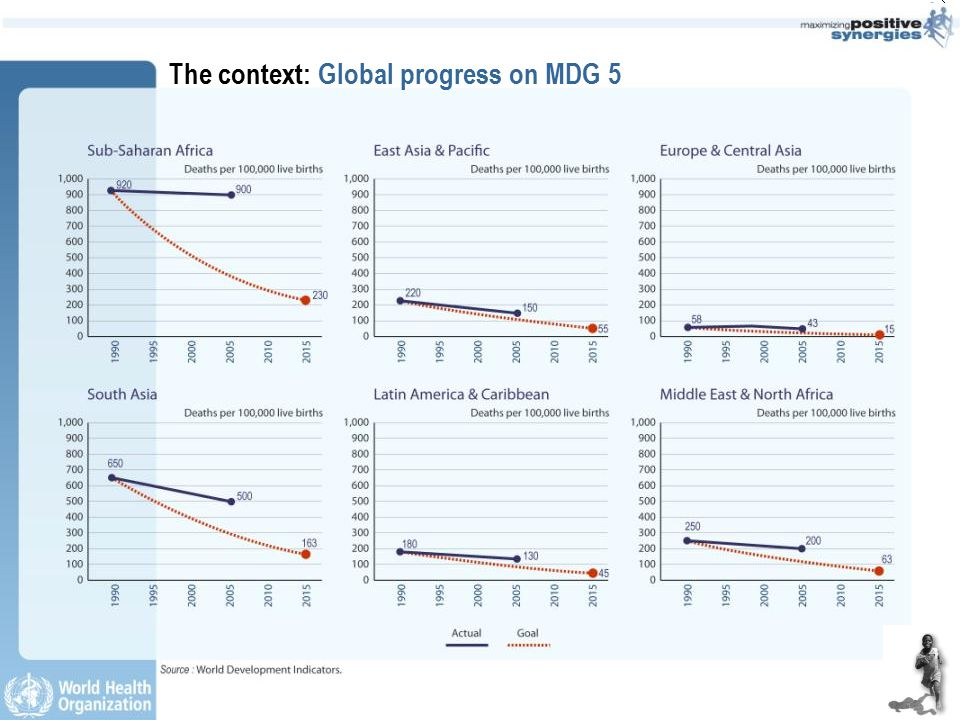 The context: Global progress on MDG 5