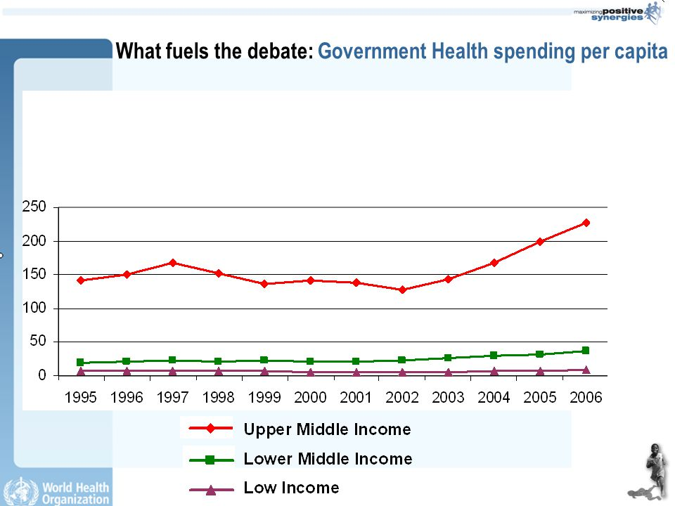 What fuels the debate: Total annual resources available for AIDS 1986 - 2005