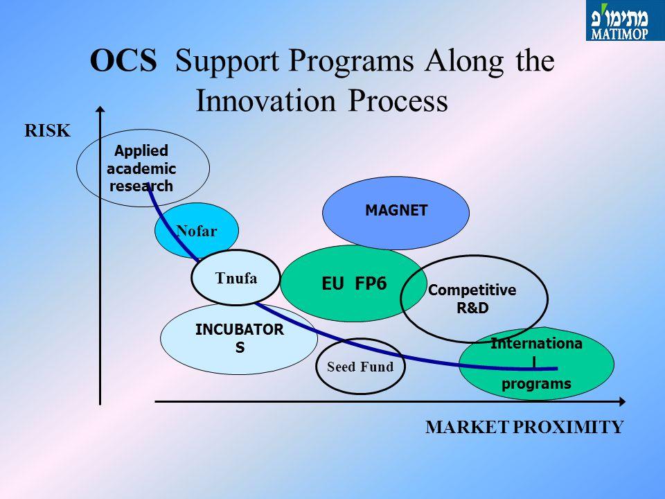 OCS Industrial R&D Programs Generic R&D Magnet Magneton ISERD (Eu FP6) National International Pre-Seed Technological Incubators Nofar Tnufa Eureka Bi-national Funds Bi-national Agreements Seed Fund Industrial R&D Fund Competitive R&D MATIMOP
