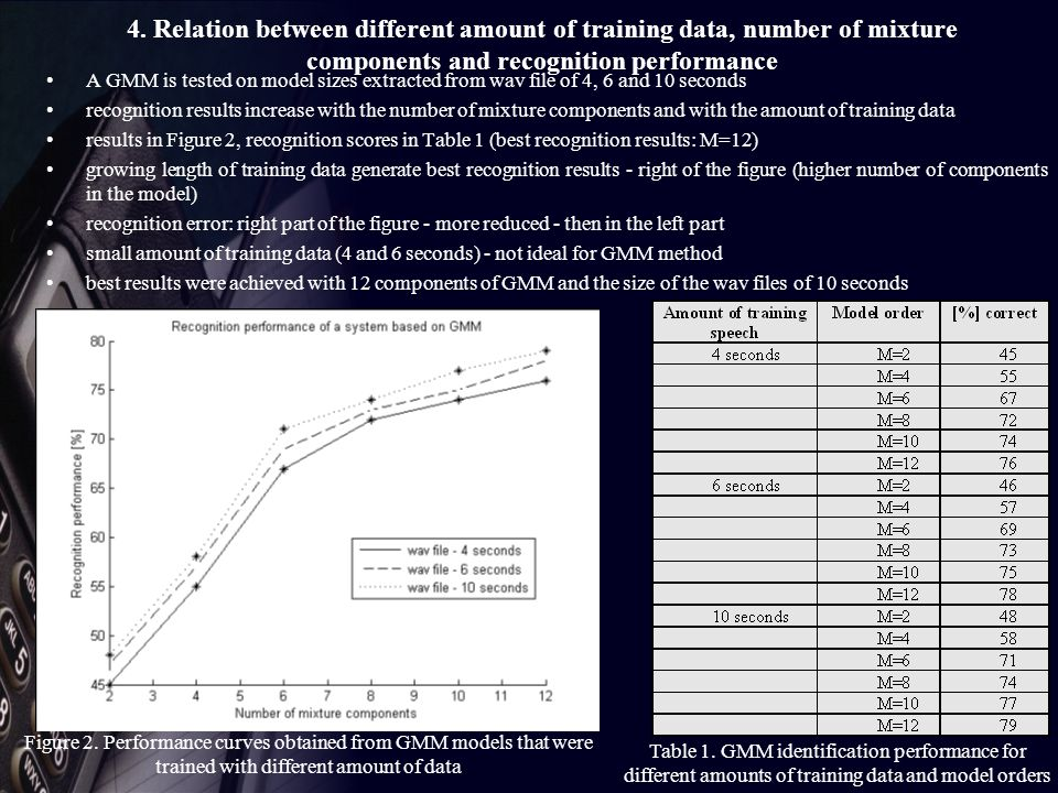 4. Relation between different amount of training data, number of mixture components and recognition performance A GMM is tested on model sizes extract