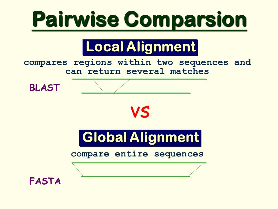 vs Pairwise Comparsion compares regions within two sequences and can return several matches Local Alignment compare entire sequences Global Alignment BLAST FASTA