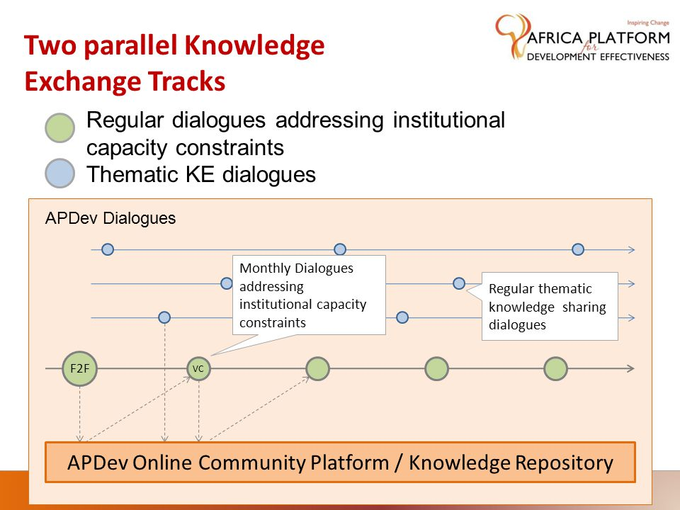 APDev Online Community Platform / Knowledge Repository F2F VC APDev Dialogues Monthly Dialogues addressing institutional capacity constraints Regular thematic knowledge sharing dialogues Regular dialogues addressing institutional capacity constraints Thematic KE dialogues Two parallel Knowledge Exchange Tracks
