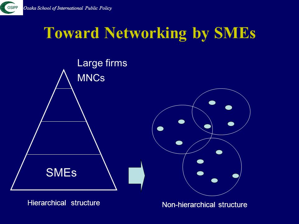 Toward Networking by SMEs Osaka School of International Public Policy SMEs Large firms MNCs Hierarchical structure Non-hierarchical structure