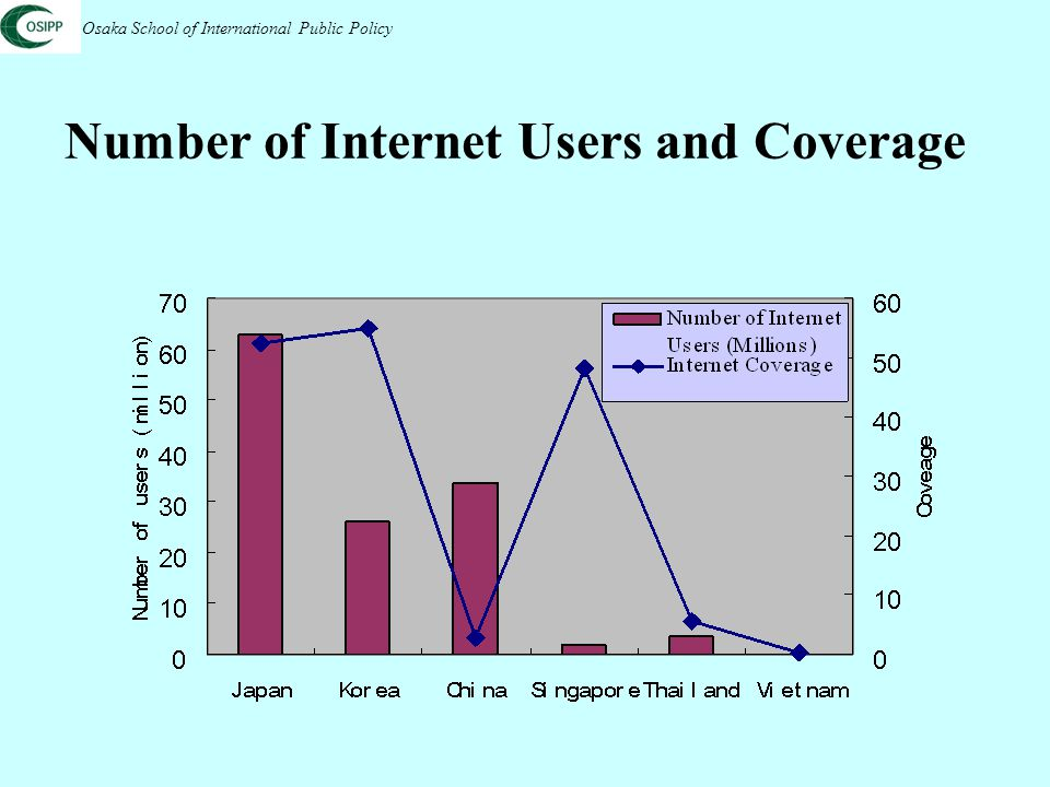 Mobile Internet Access Rates Osaka School of International Public Policy