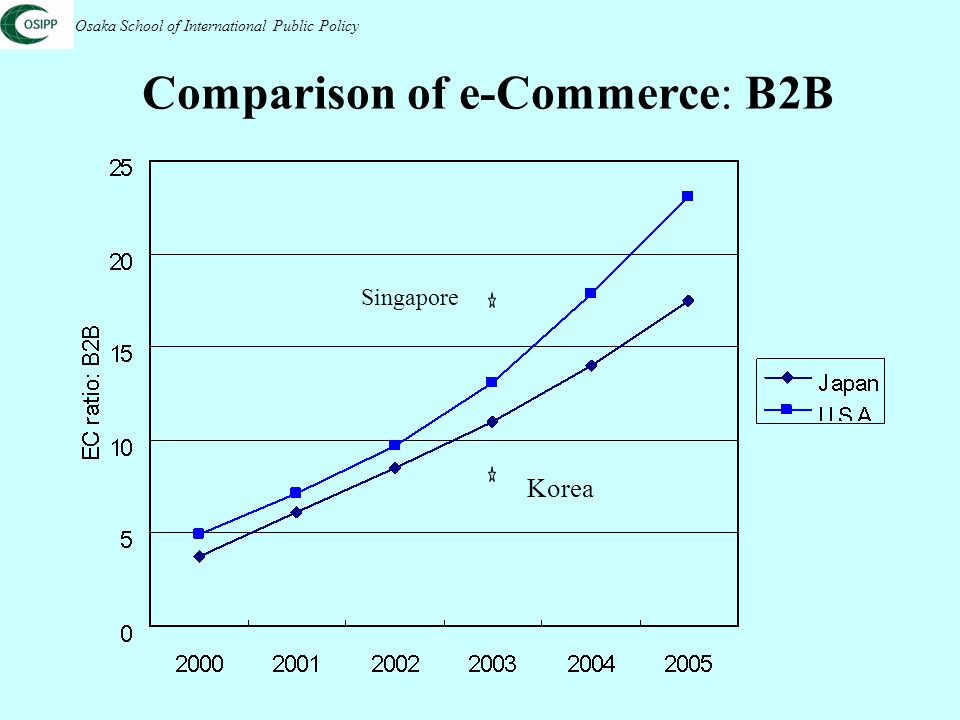 Comparison of e-Commerce: B2B Osaka School of International Public Policy Korea Singapore