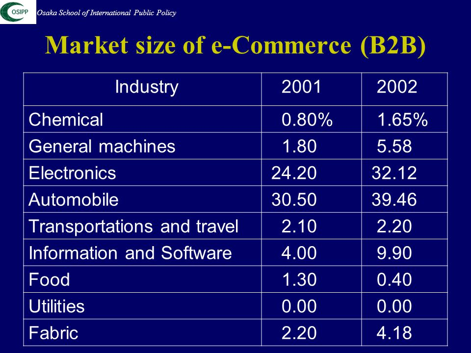 Market size of e-Commerce (B2B) Industry 2001 2002 Chemical 0.80% 1.65% General machines 1.80 5.58 Electronics 24.20 32.12 Automobile 30.50 39.46 Transportations and travel 2.10 2.20 Information and Software 4.00 9.90 Food 1.30 0.40 Utilities 0.00 Fabric 2.20 4.18 Osaka School of International Public Policy