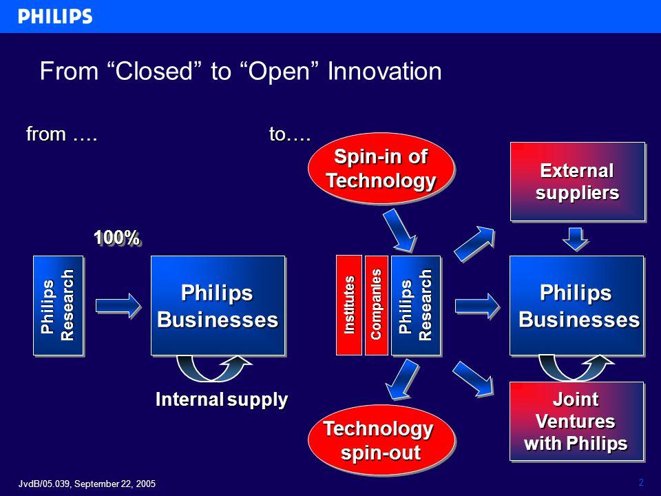 """JvdB/05.039, September 22, 2005 2 From """"Closed"""" to """"Open"""" Innovation from …. to…. 100%100%PhilipsBusinessesPhilipsBusinesses PhilipsResearch Internal"""