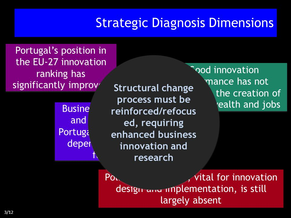 Strategic Diagnosis Dimensions Policy coordination, vital for innovation design and implementation, is still largely absent Business innovation and research in Portugal significantly depends from EU funds Portugal's position in the EU-27 innovation ranking has significantly improved Good innovation performance has not resulted in the creation of sufficient wealth and jobs Structural change process must be reinforced/refocus ed, requiring enhanced business innovation and research 3/12