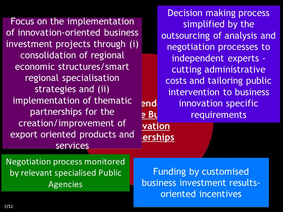 Recommendation 2: Promote Business Innovation Partnerships Decision making process simplified by the outsourcing of analysis and negotiation processes to independent experts - cutting administrative costs and tailoring public intervention to business innovation specific requirements Focus on the implementation of innovation-oriented business investment projects through (i) consolidation of regional economic structures/smart regional specialisation strategies and (ii) implementation of thematic partnerships for the creation/improvement of export oriented products and services Funding by customised business investment results- oriented incentives 7/12 Negotiation process monitored by relevant specialised Public Agencies