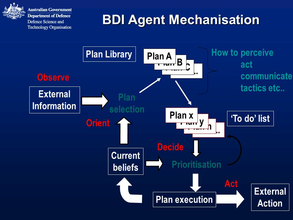 BDI Agent Mechanisation How toperceive act communicate tactics etc..