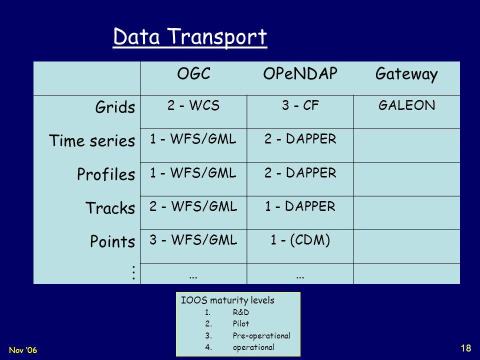 Nov '06TECO-WIS 18 OGCOPeNDAPGateway Grids 2 - WCS3 - CFGALEON Time series 1 - WFS/GML2 - DAPPER Profiles 1 - WFS/GML2 - DAPPER Tracks 2 - WFS/GML1 -