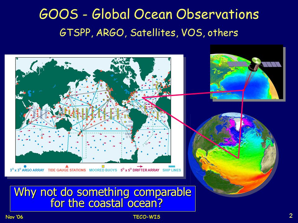 Nov '06TECO-WIS 3 US IOOS Coastal System: National Backbone Regional Associations