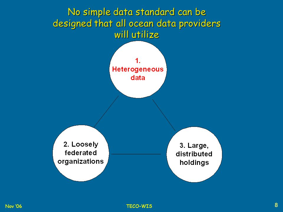 Nov '06TECO-WIS 8 No simple data standard can be designed that all ocean data providers will utilize