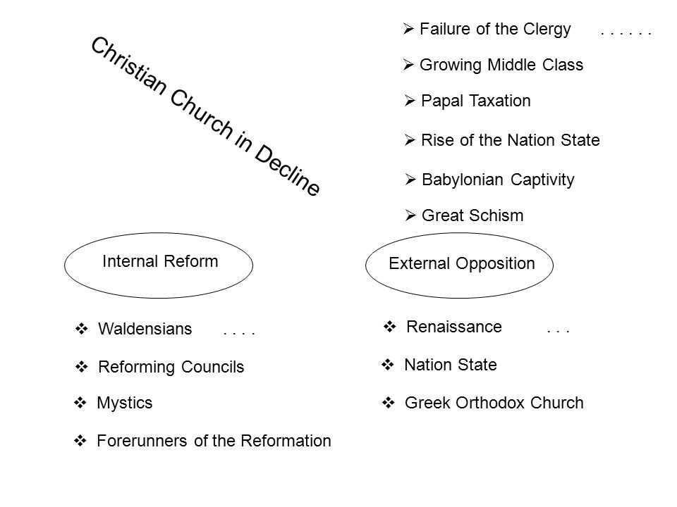 Christian Church in Decline Internal Reform External Opposition  Waldensians....  Mystics  Reforming Councils  Forerunners of the Reformation  Re
