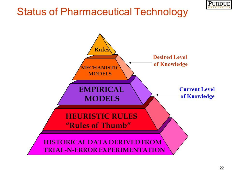 "22 Status of Pharmaceutical Technology HISTORICAL DATA DERIVED FROM TRIAL-N-ERROR EXPERIMENTATION HEURISTIC RULES ""Rules of Thumb"" EMPIRICAL MODELS ME"