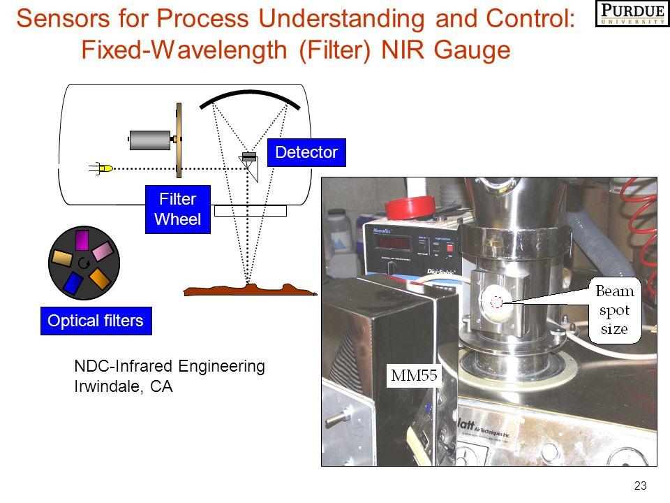 23 Detector Filter Wheel Optical filters Sensors for Process Understanding and Control: Fixed-Wavelength (Filter) NIR Gauge NDC-Infrared Engineering Irwindale, CA