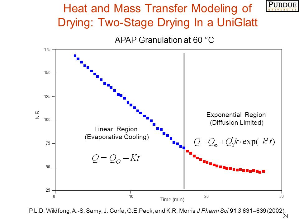 24 Heat and Mass Transfer Modeling of Drying: Two-Stage Drying In a UniGlatt APAP Granulation at 60 °C 0102030 Time (min) 25 50 75 100 125 150 175 NIR Linear Region (Evaporative Cooling) Exponential Region (Diffusion Limited) P.L.D.