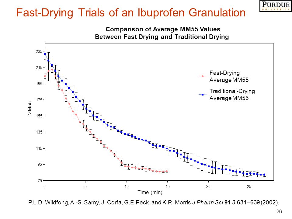 26 Fast-Drying Trials of an Ibuprofen Granulation Comparison of Average MM55 Values Between Fast Drying and Traditional Drying 75 95 115 135 155 175 195 215 235 0510152025 Time (min) MM55 Fast-Drying Average MM55 Traditional-Drying Average MM55 P.L.D.