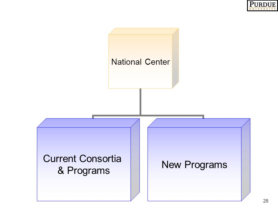 28 National Center Current Consortia & Programs New Programs