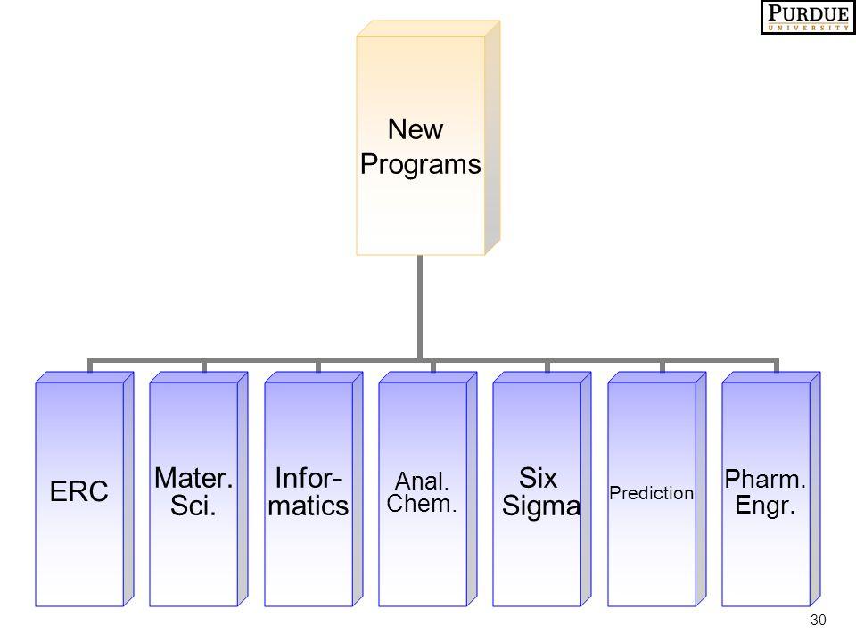 30 New Programs ERC Mater. Sci. Infor- matics Anal. Chem. Six Sigma Prediction Pharm. Engr.