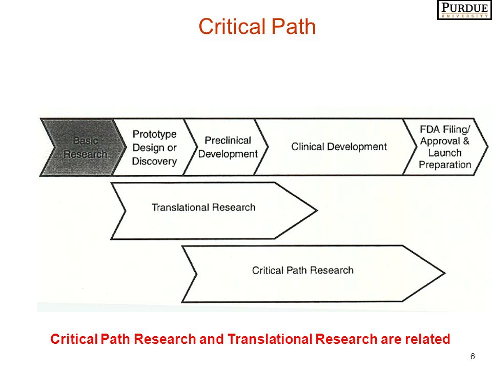 7 Three Areas on the Critical Path (FDA) Scenario 1: The Pharma Industry will Fragment into these three areas and Discovery